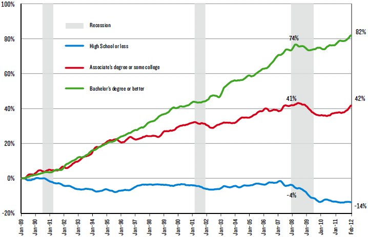 fast job growth 4 college grads