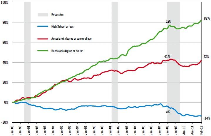 fast job growth 4 college grads