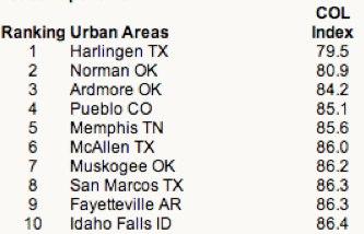 urban area index