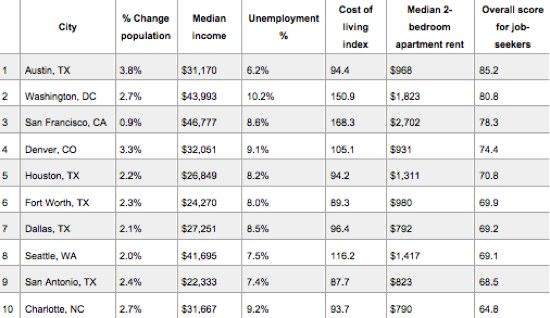 best cities job seekers