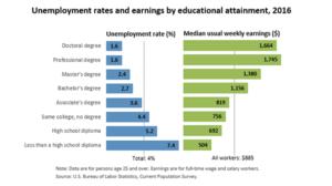 Image: Bureau of Labor Statistics: Employment Projections Chart